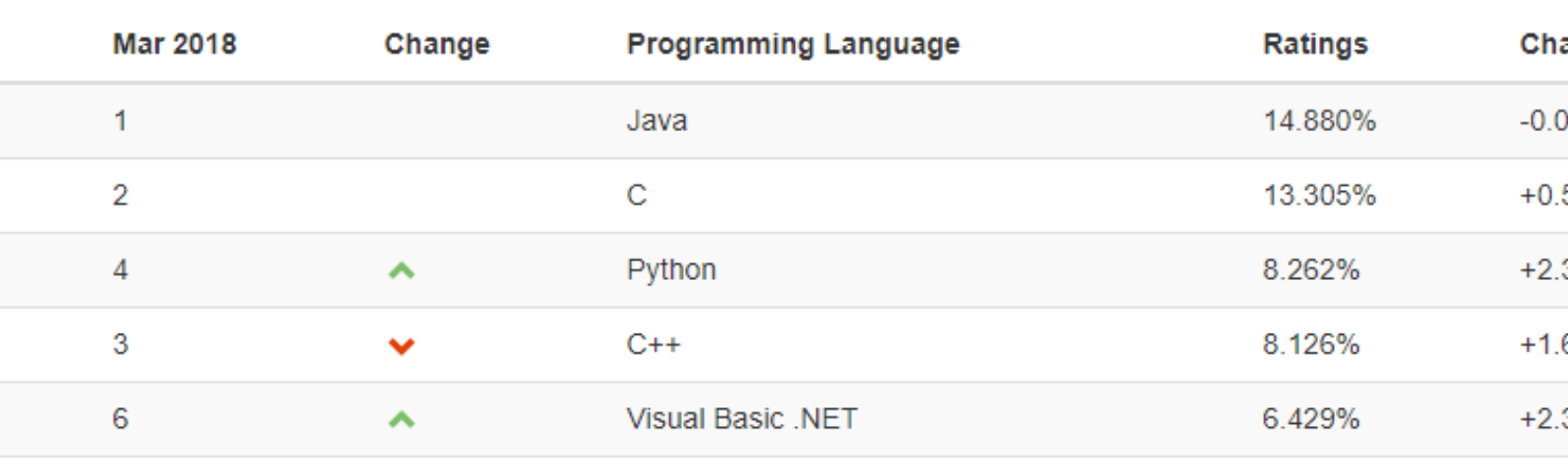 3 Programming Languages to Learn in 2019 - By Tim Han