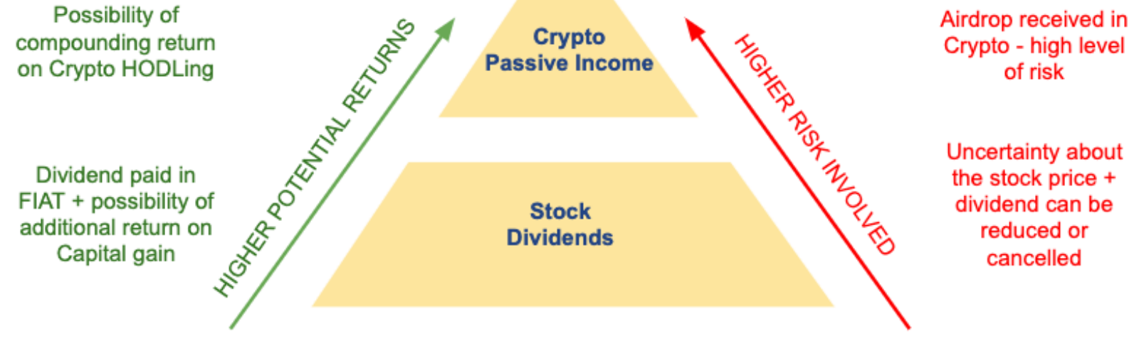 Dividend Paying Cryptocurrency Bitcoin Daily And Weekly Forecast -
