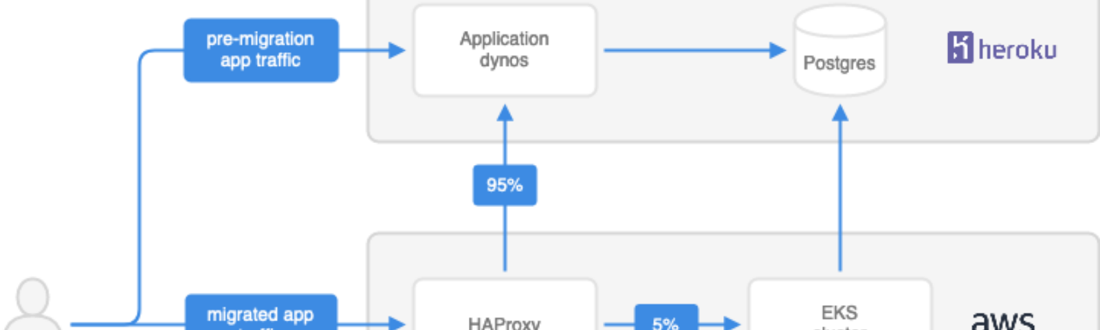 Latest stories and news about Haproxy – Medium
