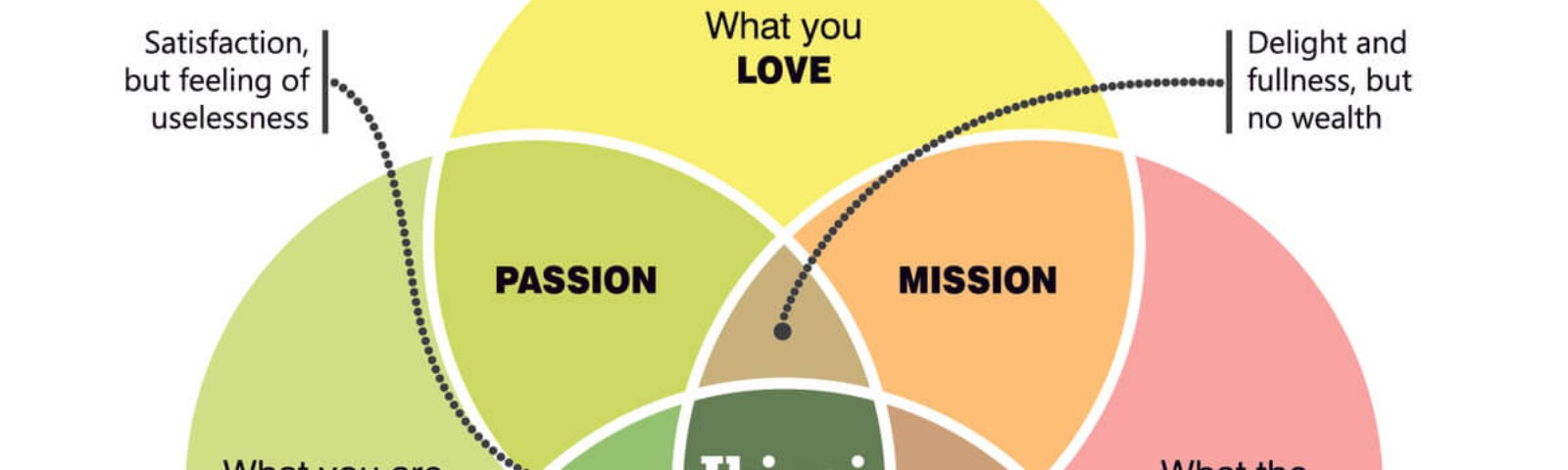 """Demonstration of Ikigai with pie charts. Intersection of passion, profession, vocation and mission is """"Ikigai"""""""