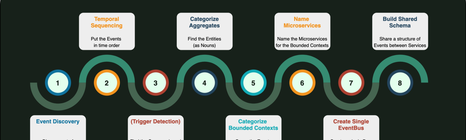 8 step flow diagram—steps discussed in article