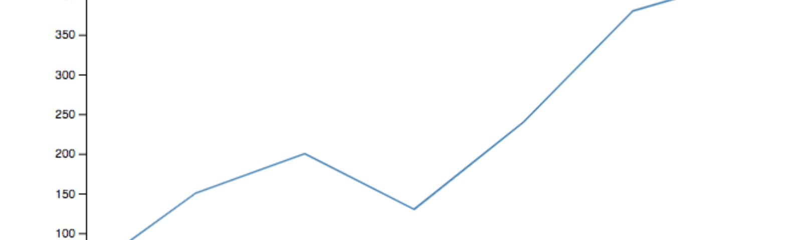 Create a D3 line chart animation - Louise Moxy - Medium