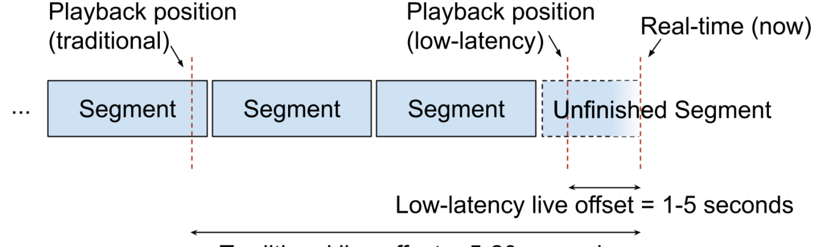 Diagram showing segments in a live stream with a low-latency playback position in the yet unfinished segment at the live edge