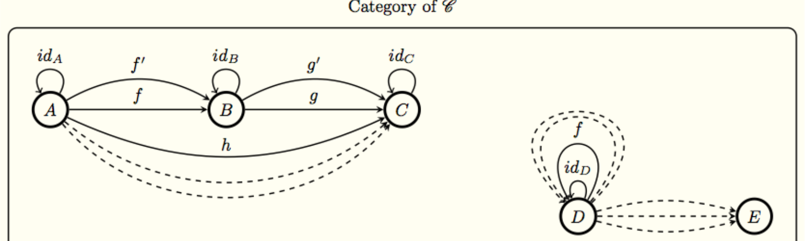 Making Sense Of Category Theory Ykode