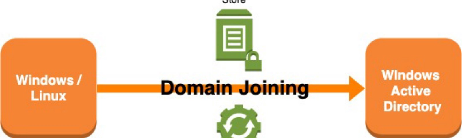 Domain Join Automation: AWS SSM & Terraform - Tensult Blogs