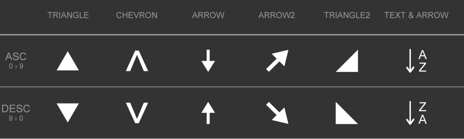 Sorting Arrow Confusion In Data Tables Hacker Noon