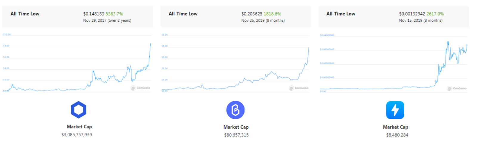 Coin coingecko trends live vs