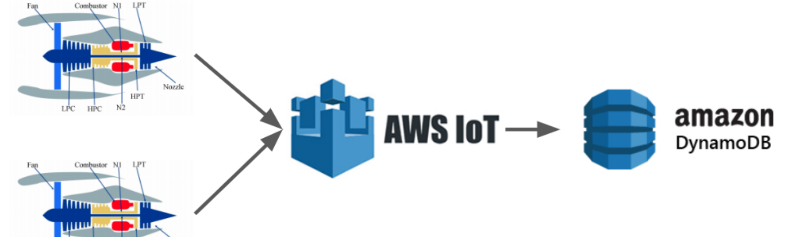 A Guide To Simulate IoT Pipeline on AWS platform - Minh Nguyen - Medium