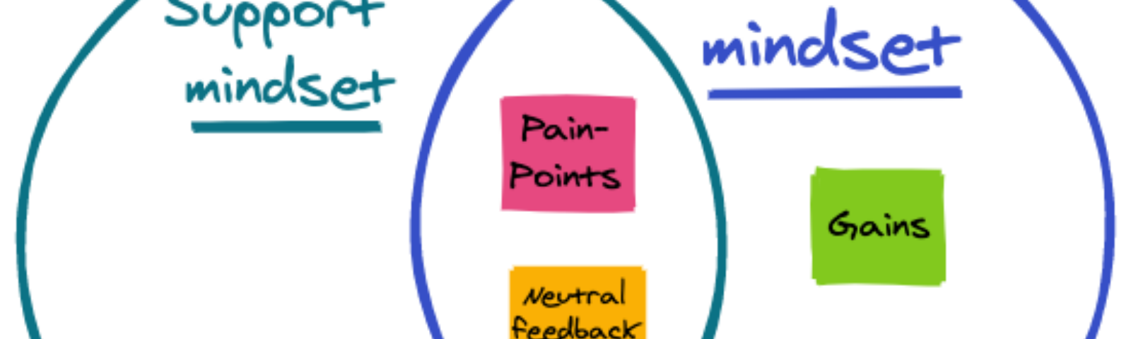 A conglomeration of Support and UX mindsets.