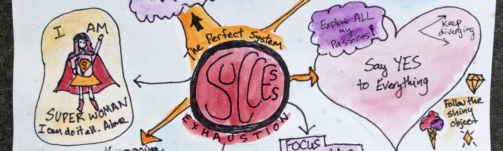 sketch of the perfect system, a visual overview of this article