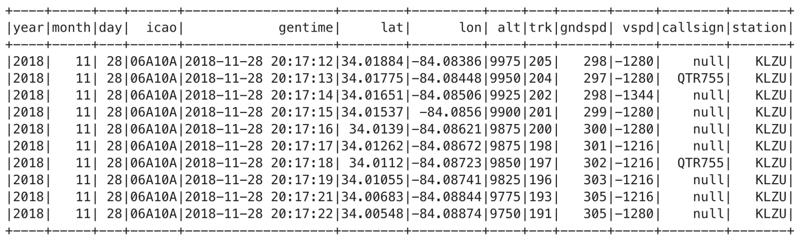 Exporting Cassandra time series data to S3 for data analysis with Spark