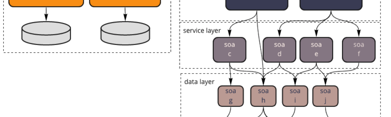 The lower SOA layers are more granular than the Microservice unique layer.