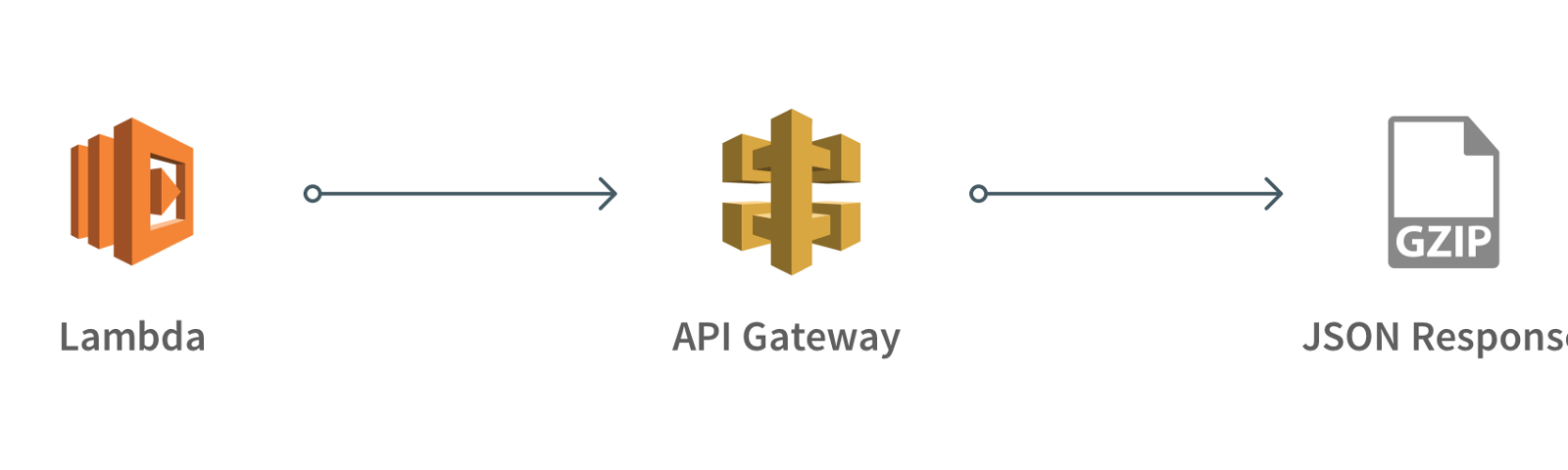 API Gateway + Lambda Compression - Jan Rubio - Medium