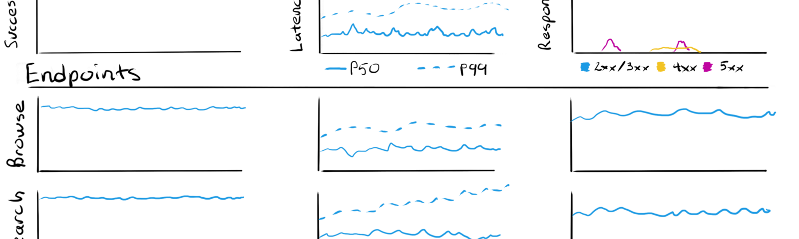 Charts representing request volume, error rate, and latency over several endpoints.