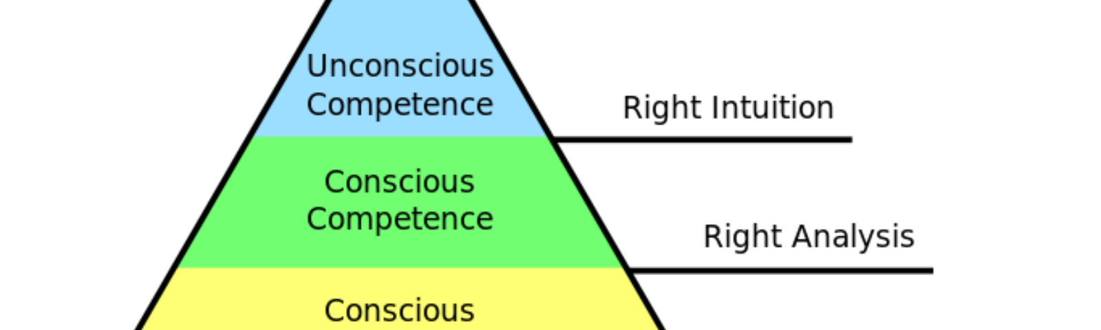 Competence Hierarchy adapted from Noel Burch by Igor Kokcharov
