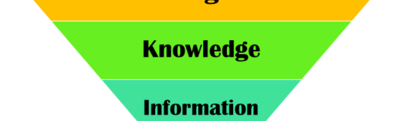 Insight, Knowledge, Information and Data Pyramid. Insight on top.