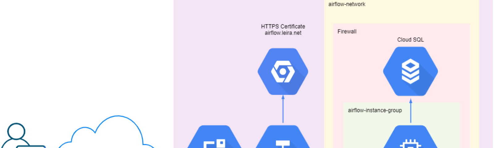 A sketch of the components used and their connections. Static IP, load balancer, HTTPS certificate, VM, and Cloud SQL.