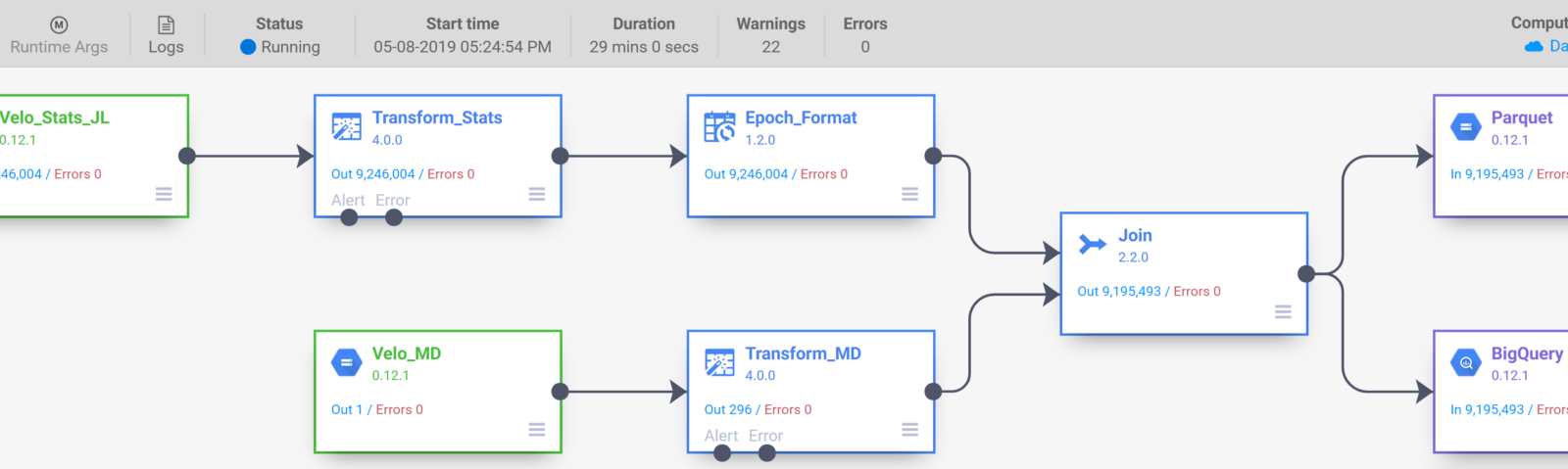 Utilizing Google Cloud Data Fusion to support Data Engineering at ML6