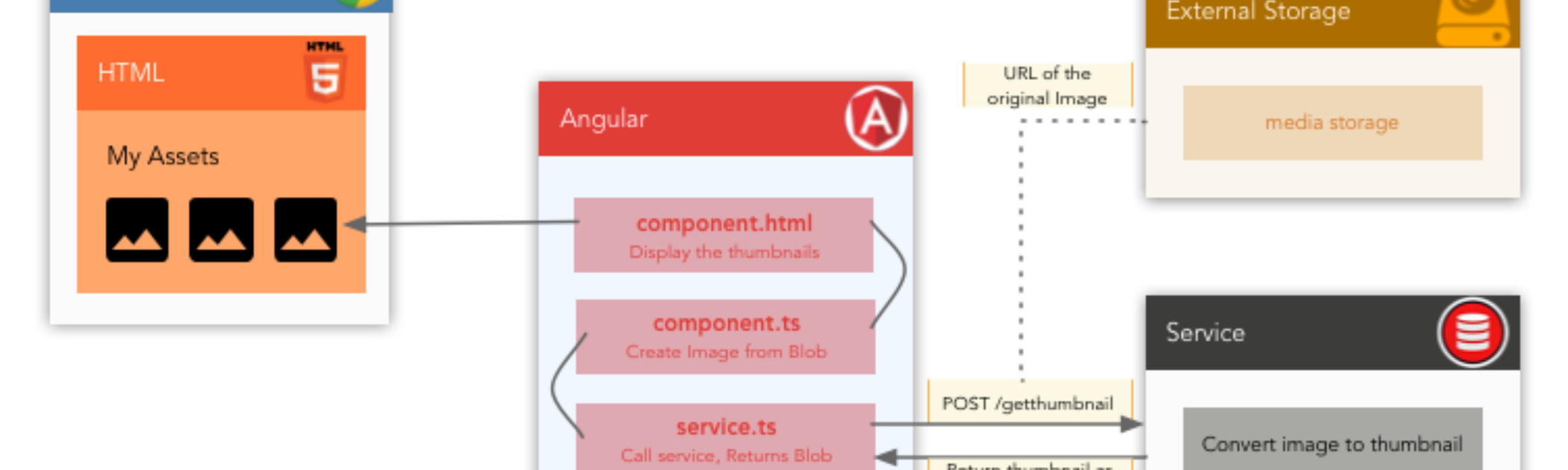 Blobs with HTTP Post and Angular 5 — A short story
