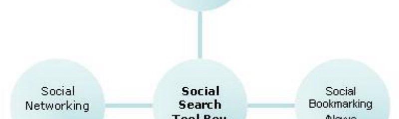 Social Search Toolbox