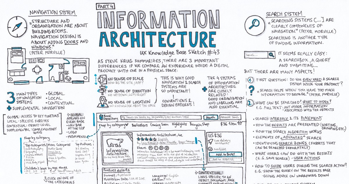 High Quality UX Knowledge Base Sketch