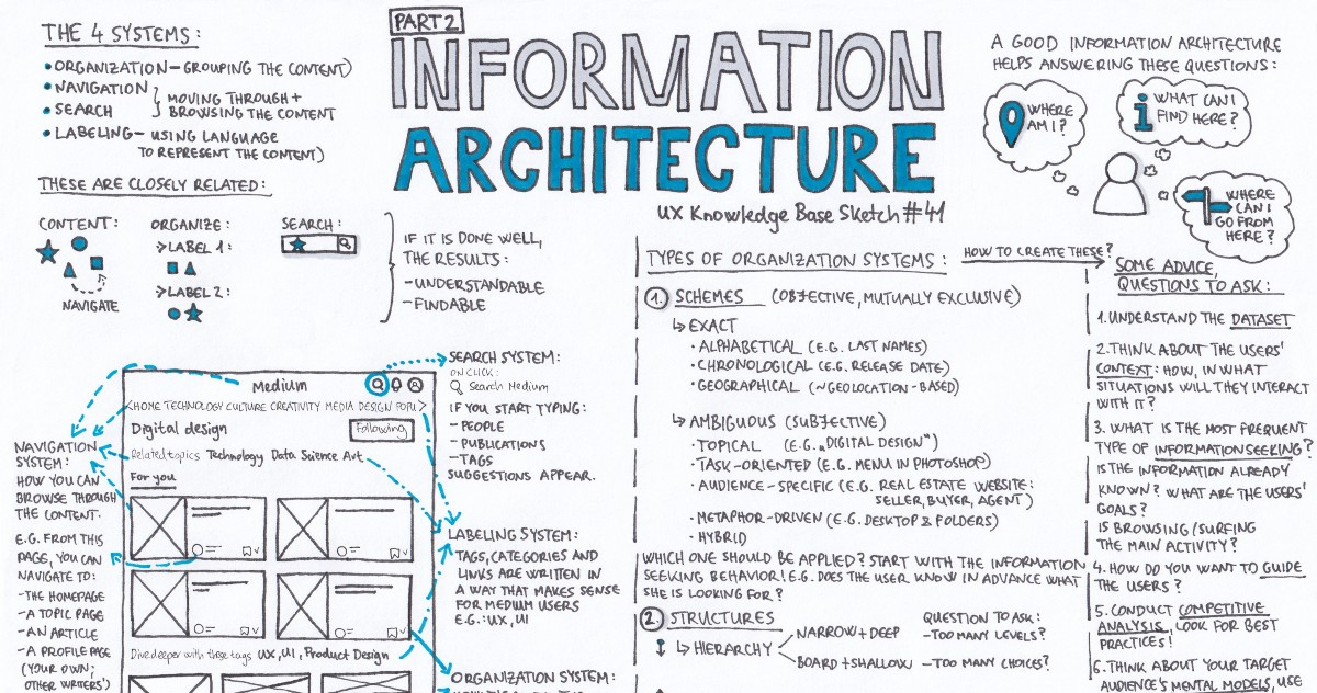 Information Architecture Part 2 Ux Knowledge Base Sketch