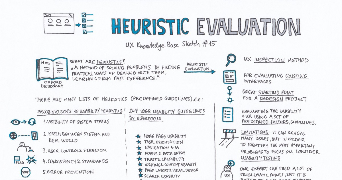 Heuristic Evaluation  Ux Knowledge Base Sketch