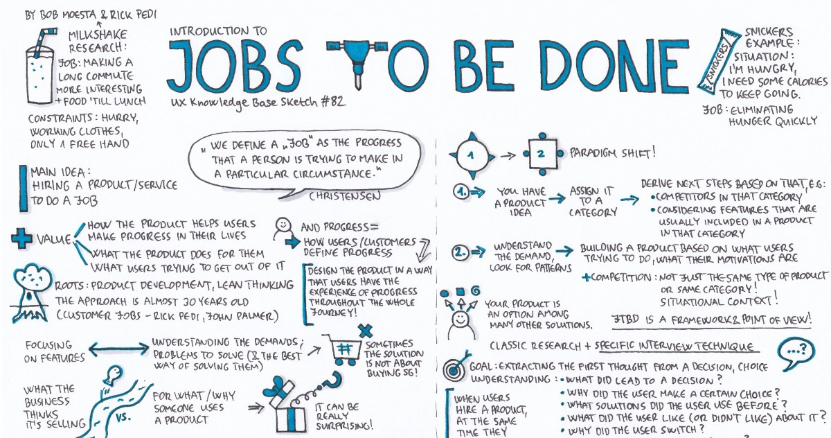 Jobs To Be Done Ux Knowledge Base Sketch