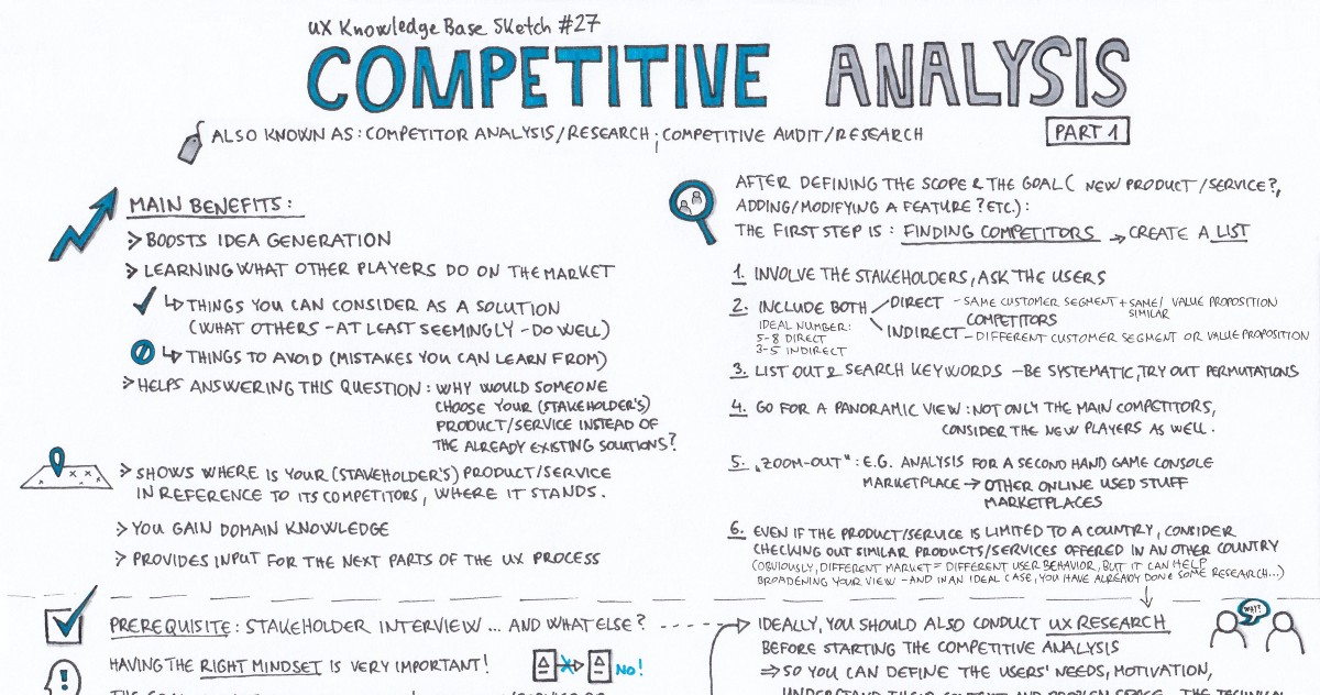 Competitive Analysis  Part   Ux Knowledge Base Sketch