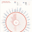 INFOGRAPHIC: How Long Did Famous Novels Take to Write?