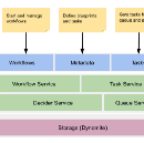 Netflix Conductor: A microservices orchestrator