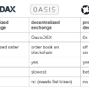 A beginner's guide to 0x