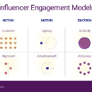 Six Influencer Engagement Strategies To Deploy Now
