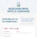 Medicating with CBD: Different ratios to help different illness — Infographic