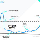 Using Metrics To Drive Product Growth