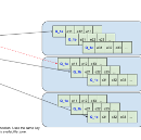 Distributed delay queues based on Dynomite