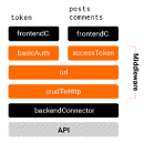 Connectors: a modular and middleware-based access to an API