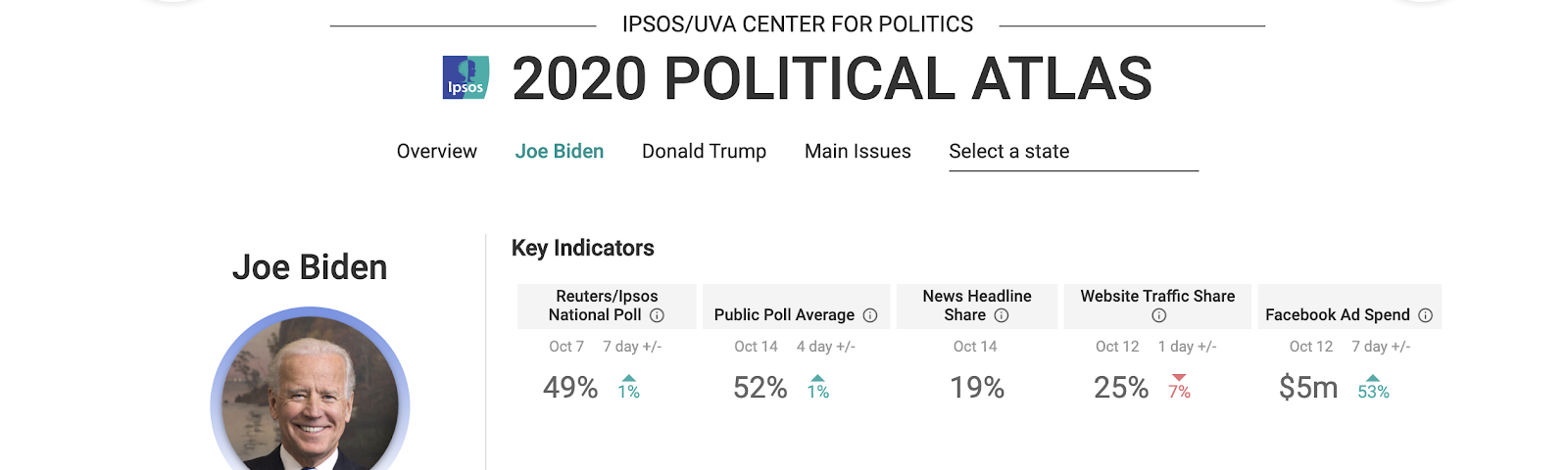 Interactive charts and graphs of Joe Biden's polling and sentiment data points in the presidential race against Donald Trump.
