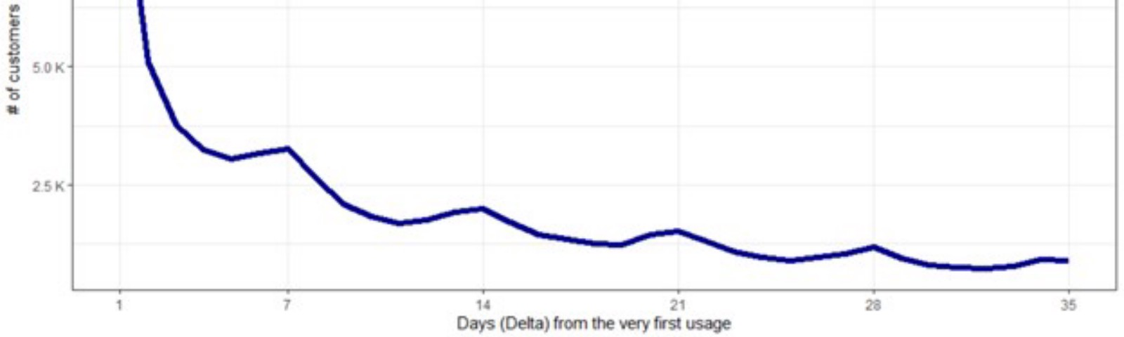 Chart with seven-day spikes