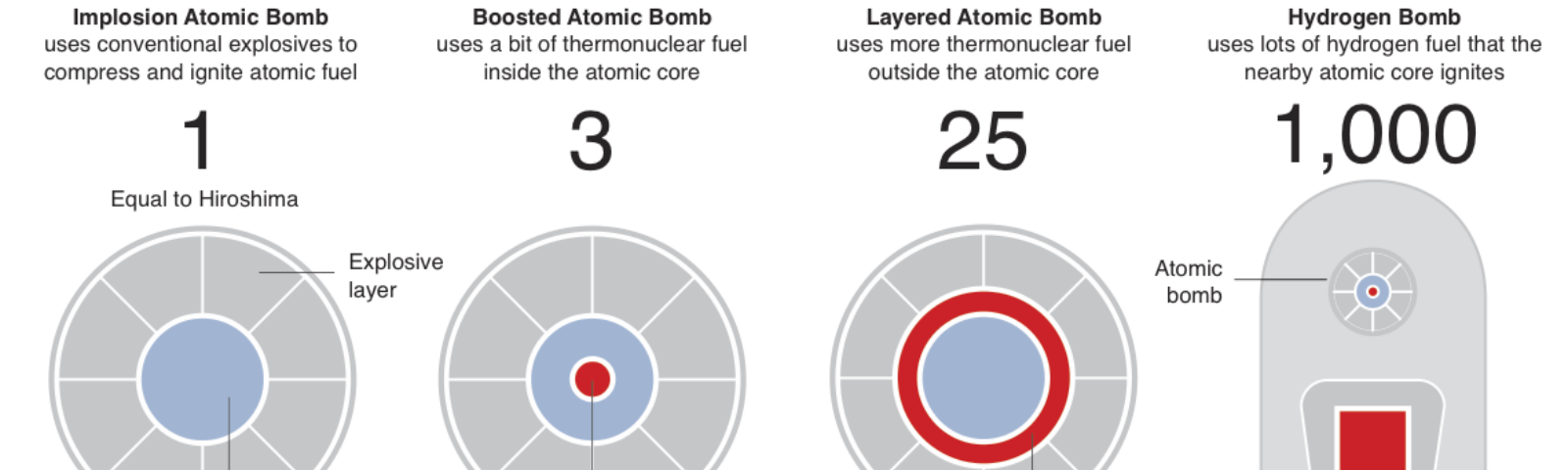 A Giant Nuclear Blast, but a Hydrogen Bomb? Too Soon to Say