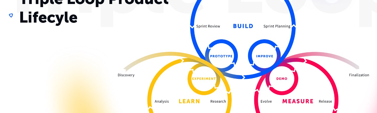 Triple Loop Product Lifecycle with Learn, Prototype, Experiment, Build, Demonstrate, Improve, Measure and Learn again Phases