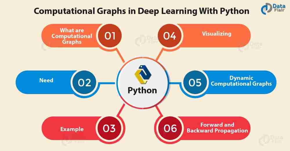 Computational Graphs in Deep Learning With Python – mc ai