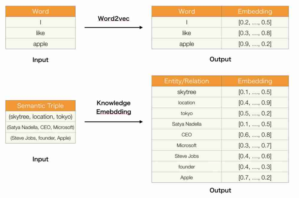 Summary of Translate Model for Knowledge Graph Embedding – mc ai