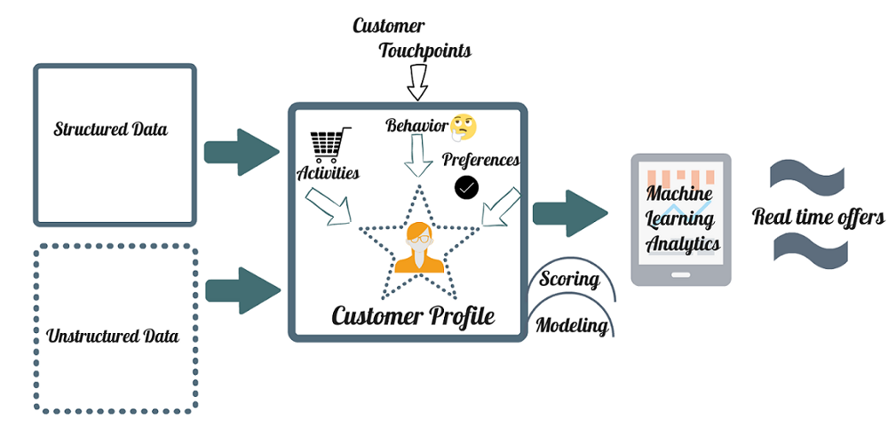 Blog: Learning From Customers And Predicting Human ...