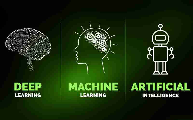 Difference between Machine Learning, Deep Learning, and Artificial ...