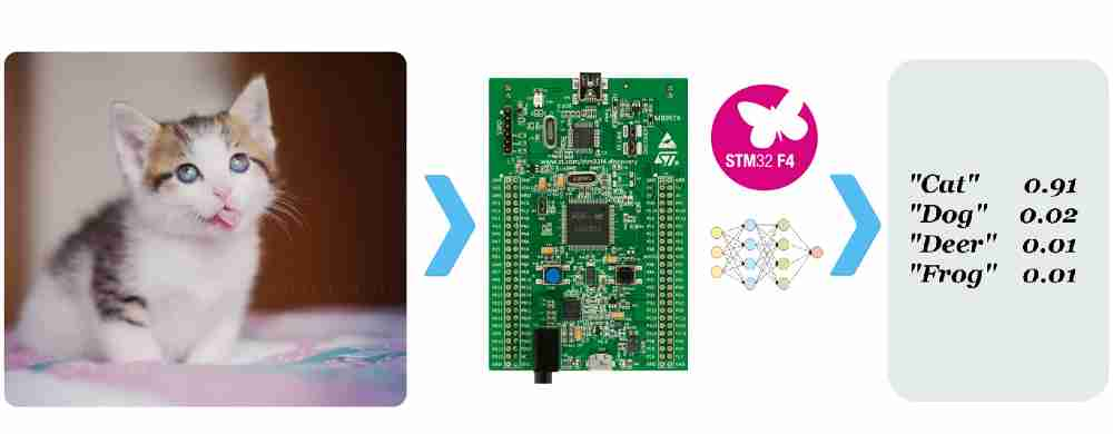 How to run deep learning model on microcontroller with CMSIS