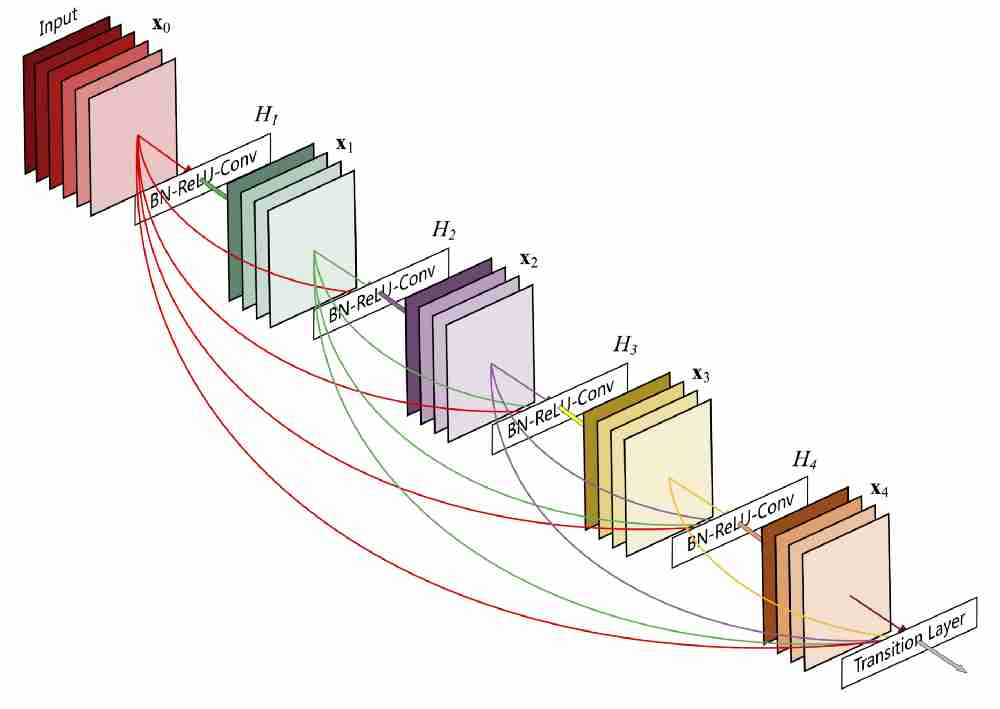 Simple Implementation of Densely Connected Convolutional