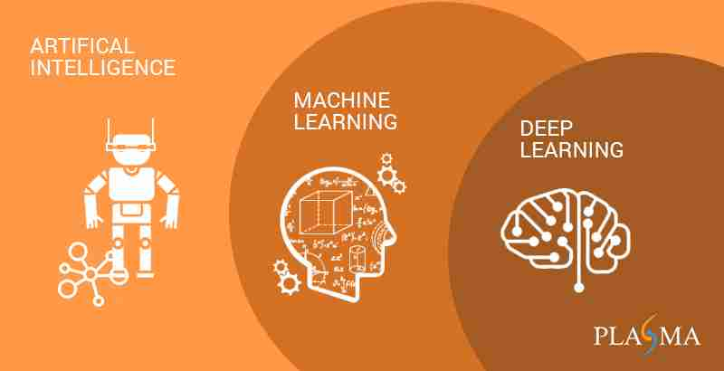 How AI, Machine Learning and Deep Learning are Differed – mc ai