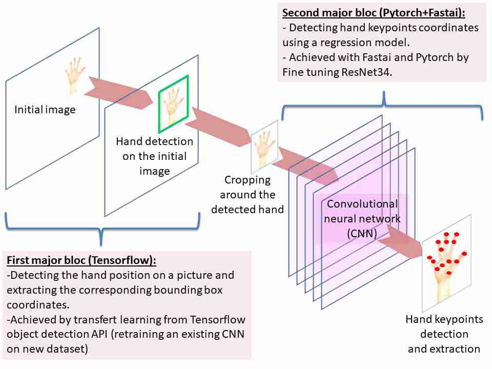 From zero to Real-Time Hand Keypoints detection in five