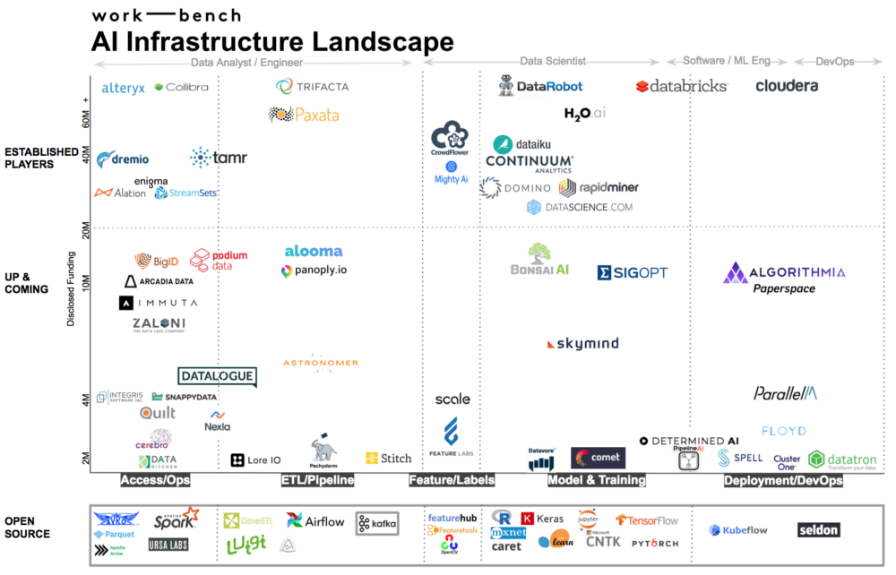 Today S Ai Software Infrastructure Landscape And Trends